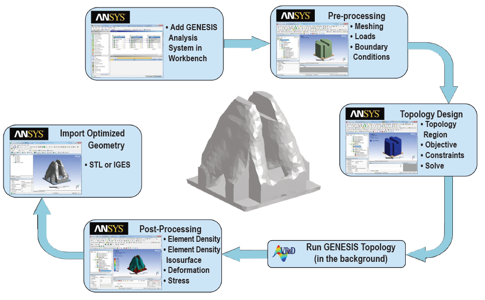 ANSYS GTAM Workflow