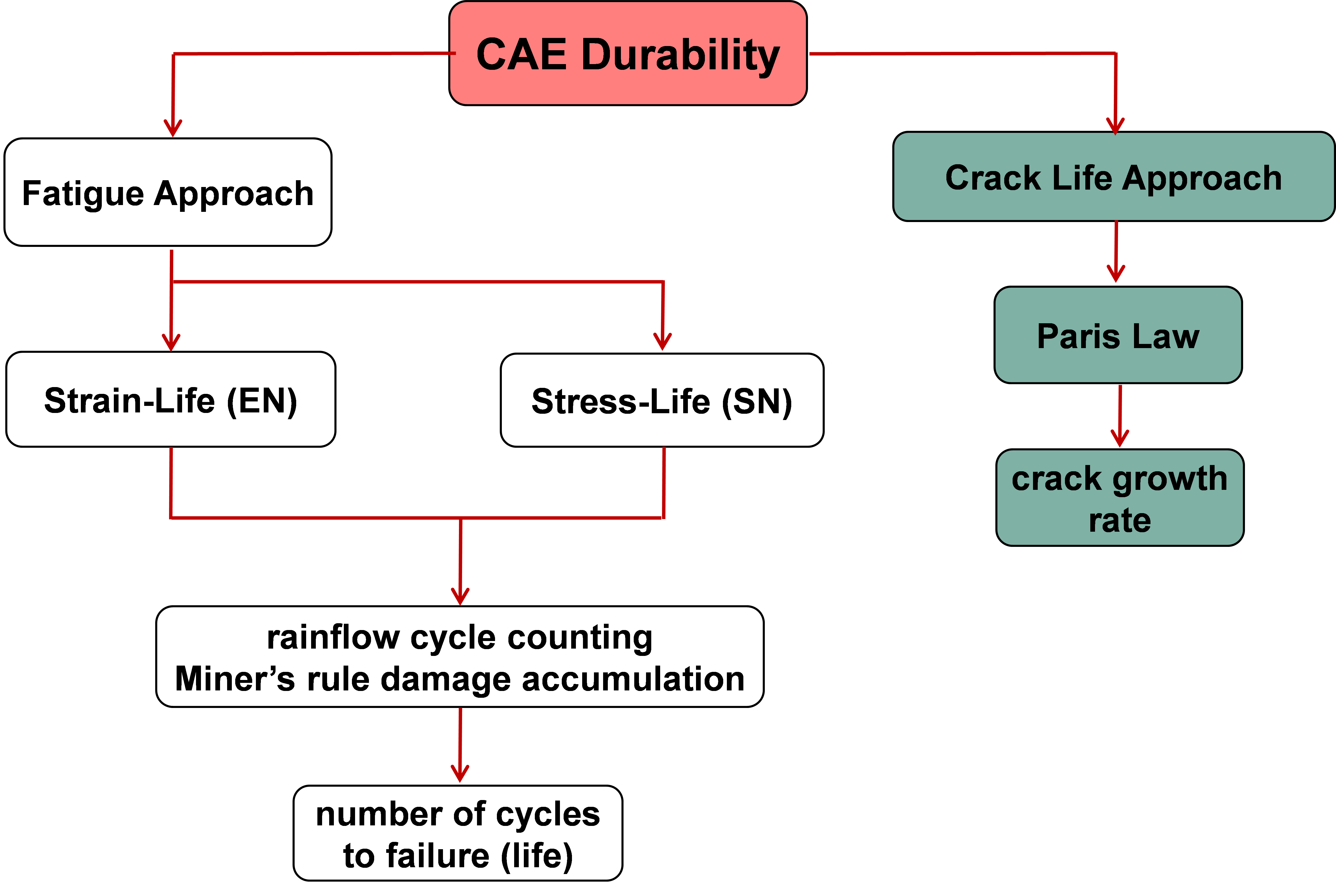 Flow chart of the CAE approach to Fatigue Analysis