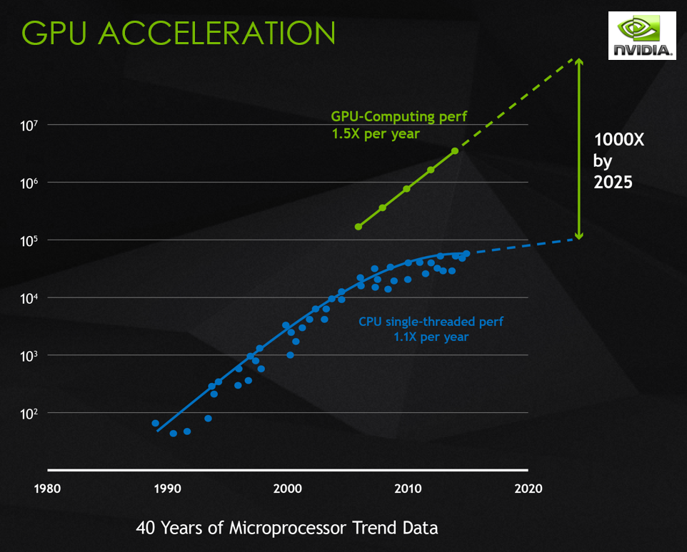 GPU Accelerated Computing - powered by NVIDIA - leapaust